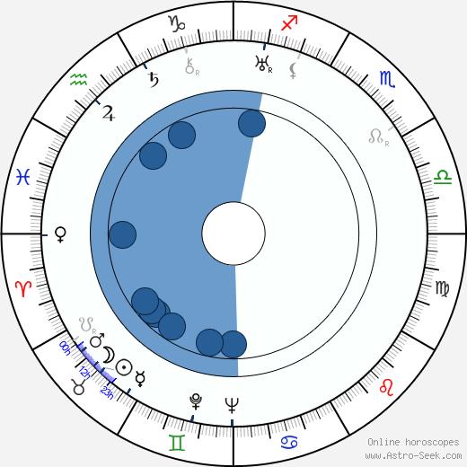 George Stoll wikipedia, horoscope, astrology, instagram