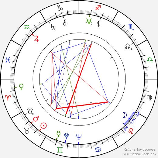 Heinz Helbig tema natale, oroscopo, Heinz Helbig oroscopi gratuiti, astrologia