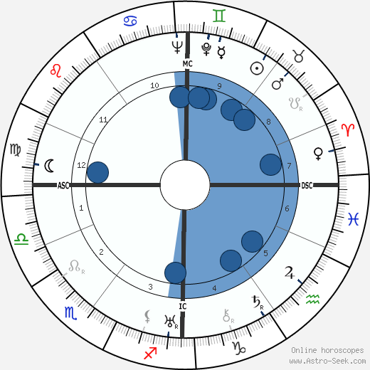 Hilda Kirsch wikipedia, horoscope, astrology, instagram