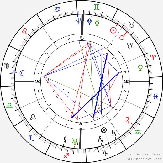 Hilda Kirsch tema natale, oroscopo, Hilda Kirsch oroscopi gratuiti, astrologia