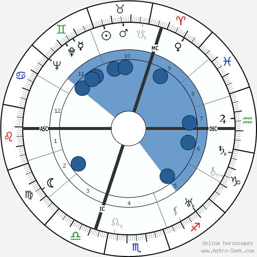 Jan Kiepura wikipedia, horoscope, astrology, instagram