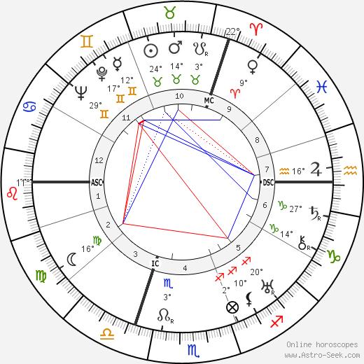 Jan Kiepura birth chart, biography, wikipedia 2019, 2020