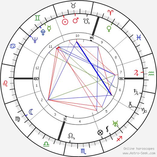 Ян Кепура Jan Kiepura день рождения гороскоп, Jan Kiepura Натальная карта онлайн