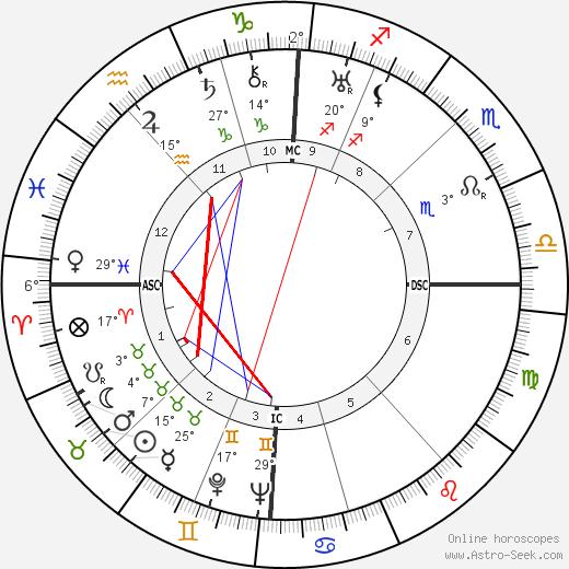 Jean-Philippe Lauer birth chart, biography, wikipedia 2019, 2020