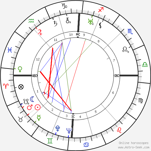 Jean-Philippe Lauer astro natal birth chart, Jean-Philippe Lauer horoscope, astrology