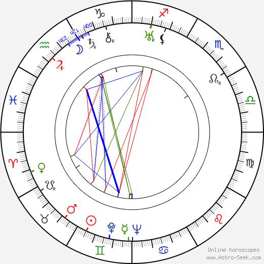Kaarlo Hillilä tema natale, oroscopo, Kaarlo Hillilä oroscopi gratuiti, astrologia