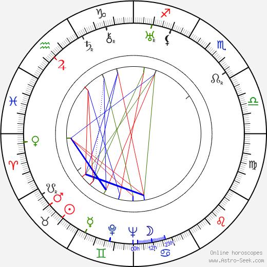 Kaarlo Sarkia tema natale, oroscopo, Kaarlo Sarkia oroscopi gratuiti, astrologia