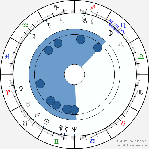 Marcel Breuer wikipedia, horoscope, astrology, instagram