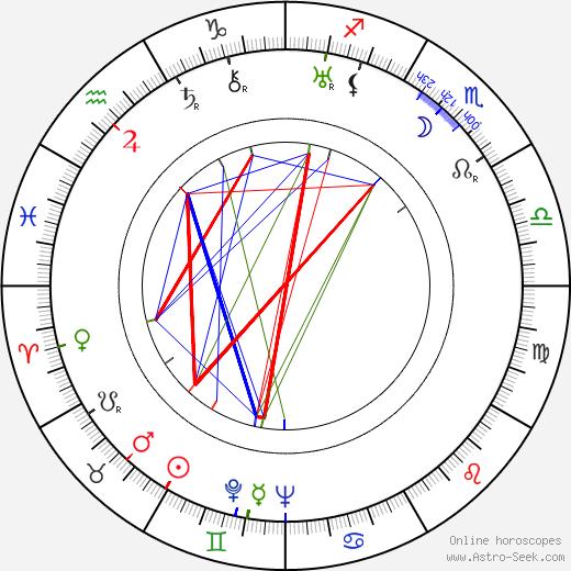 Marcel Breuer astro natal birth chart, Marcel Breuer horoscope, astrology