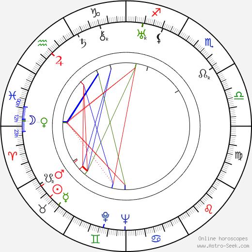 María Corda birth chart, María Corda astro natal horoscope, astrology