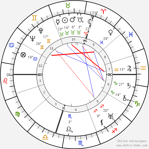Max Ophüls birth chart, biography, wikipedia 2020, 2021