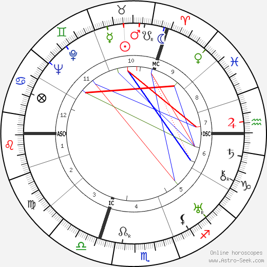 Max Ophüls birth chart, Max Ophüls astro natal horoscope, astrology