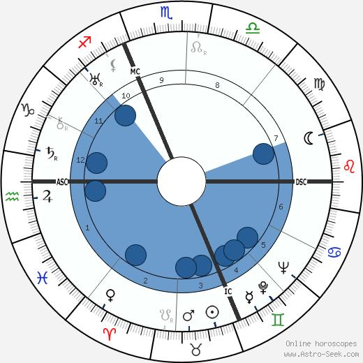 Pippo Barzizza wikipedia, horoscope, astrology, instagram