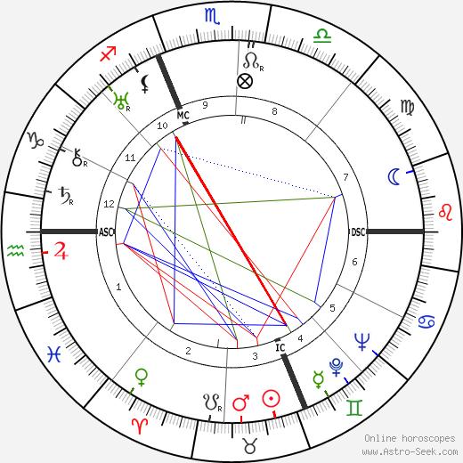 Pippo Barzizza tema natale, oroscopo, Pippo Barzizza oroscopi gratuiti, astrologia