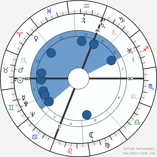 Richard J. Daley wikipedia, horoscope, astrology, instagram