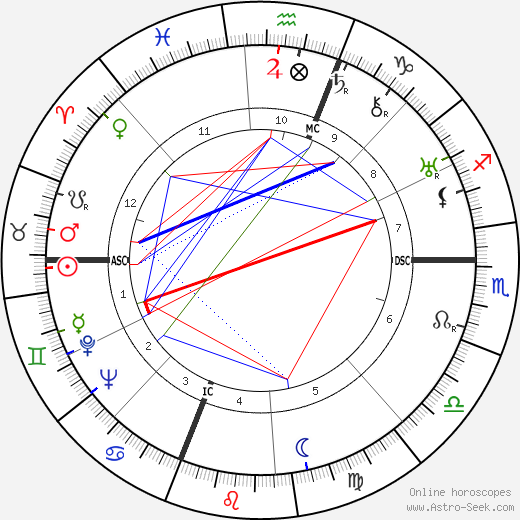 Richard J. Daley день рождения гороскоп, Richard J. Daley Натальная карта онлайн