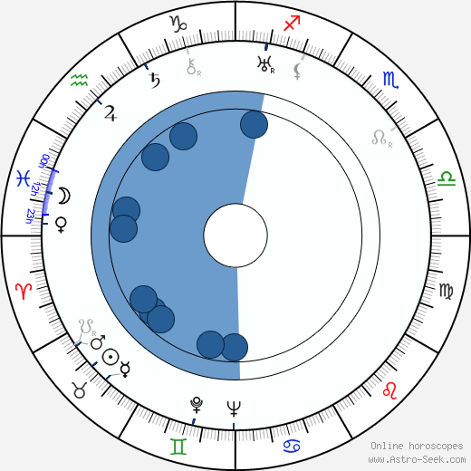 Seton I. Miller wikipedia, horoscope, astrology, instagram