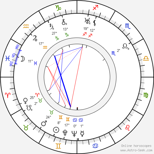 Stepin Fetchit birth chart, biography, wikipedia 2018, 2019