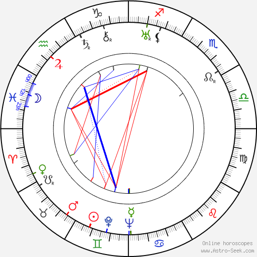 Stepin Fetchit astro natal birth chart, Stepin Fetchit horoscope, astrology