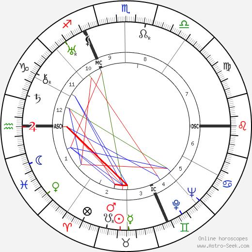 Вальтер Слезак Walter Slezak день рождения гороскоп, Walter Slezak Натальная карта онлайн