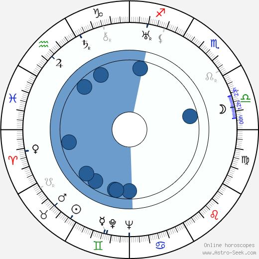 Yrjö Ikonen wikipedia, horoscope, astrology, instagram