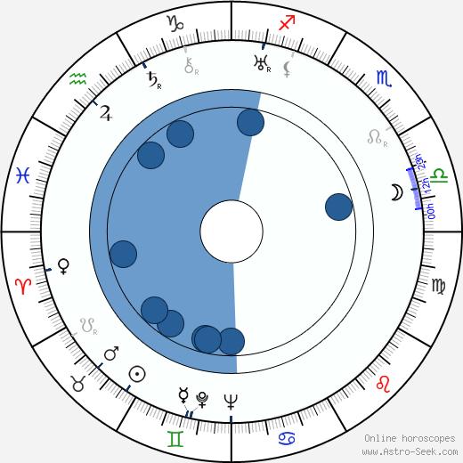 Zbigniew Filus wikipedia, horoscope, astrology, instagram