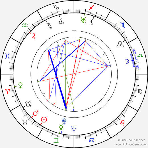 Zbigniew Filus birth chart, Zbigniew Filus astro natal horoscope, astrology