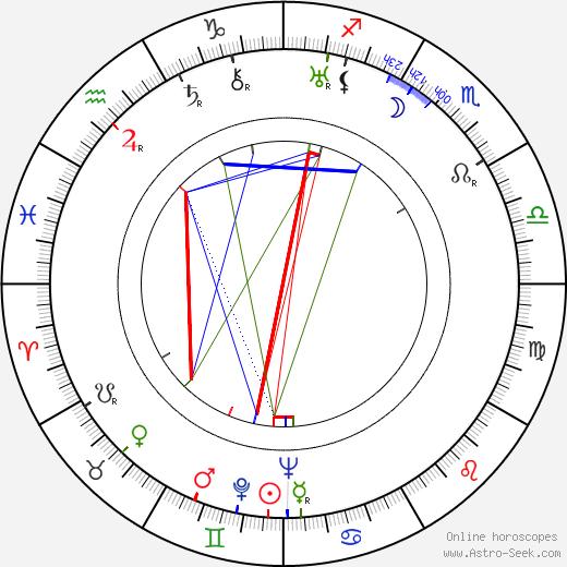 Борис Васильевич Барнет Boris Barnet день рождения гороскоп, Boris Barnet Натальная карта онлайн