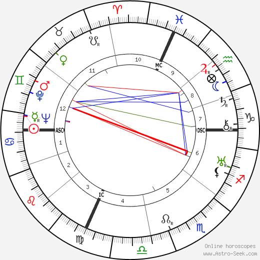 Charles Blavette tema natale, oroscopo, Charles Blavette oroscopi gratuiti, astrologia