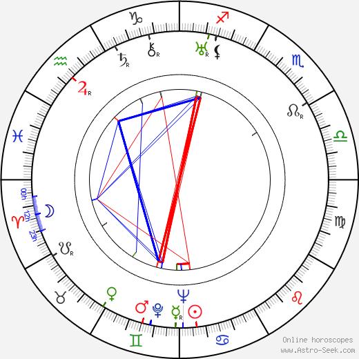 Ellen Pollock astro natal birth chart, Ellen Pollock horoscope, astrology