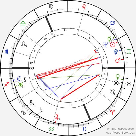 Ernst Heimeran tema natale, oroscopo, Ernst Heimeran oroscopi gratuiti, astrologia