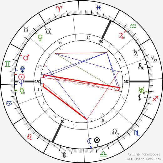 Eugene Ribere tema natale, oroscopo, Eugene Ribere oroscopi gratuiti, astrologia