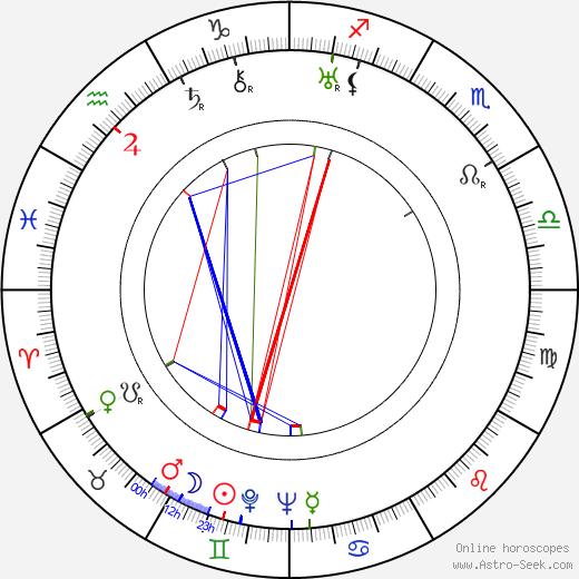Felix Jackson день рождения гороскоп, Felix Jackson Натальная карта онлайн