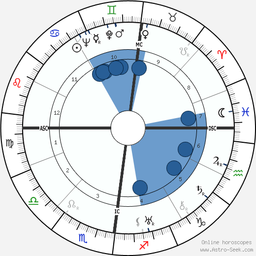 Frederick Bywaters wikipedia, horoscope, astrology, instagram