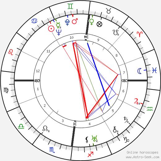 Frederick Bywaters tema natale, oroscopo, Frederick Bywaters oroscopi gratuiti, astrologia