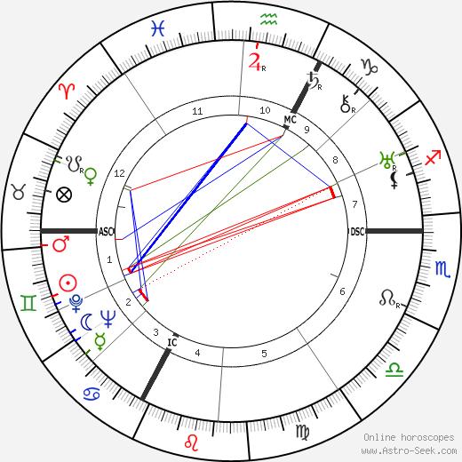 Жорж Ван Парис Georges Van Parys день рождения гороскоп, Georges Van Parys Натальная карта онлайн