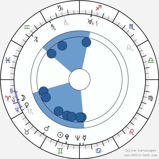 Gino Saltamerenda wikipedia, horoscope, astrology, instagram