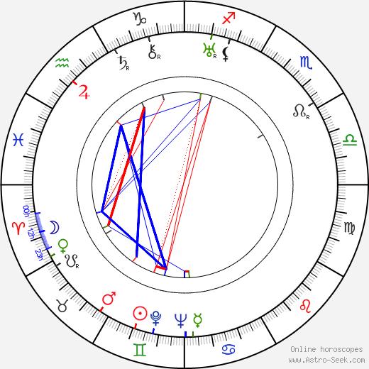 Gino Saltamerenda tema natale, oroscopo, Gino Saltamerenda oroscopi gratuiti, astrologia
