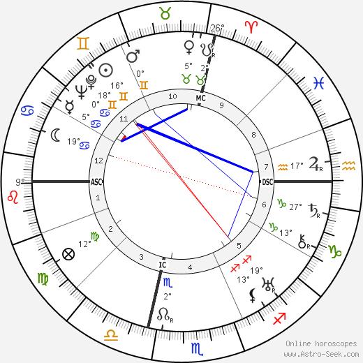 Grant Lewi birth chart, biography, wikipedia 2018, 2019