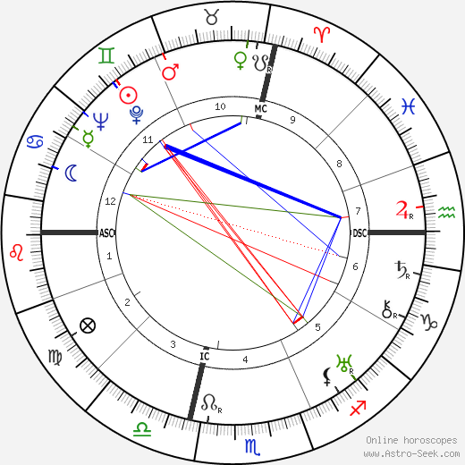 Grant Lewi astro natal birth chart, Grant Lewi horoscope, astrology