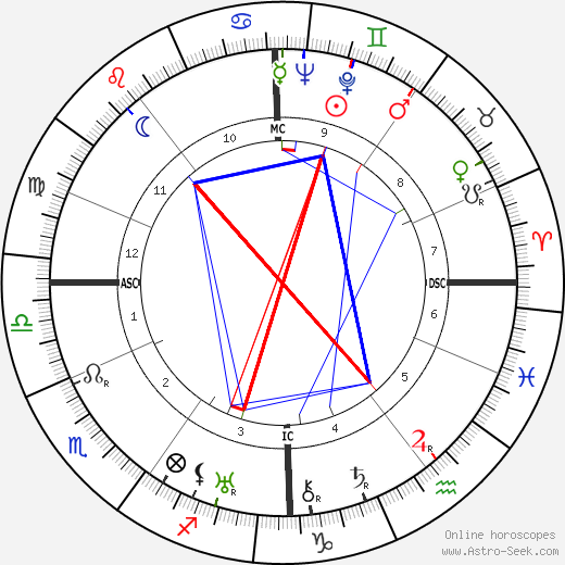 Gretel Adorno astro natal birth chart, Gretel Adorno horoscope, astrology