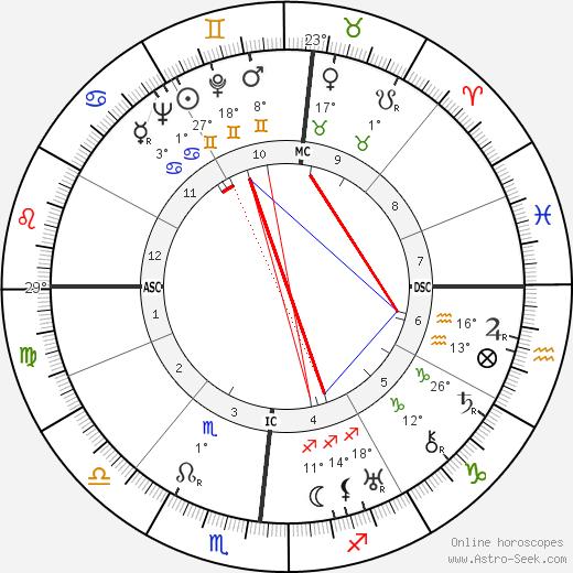 Guy Lombardo tema natale, biography, Biografia da Wikipedia 2020, 2021