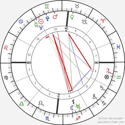 Guy Lombardo tema natale, oroscopo, Guy Lombardo oroscopi gratuiti, astrologia