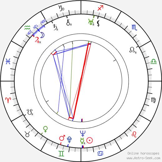 Henry Cass день рождения гороскоп, Henry Cass Натальная карта онлайн