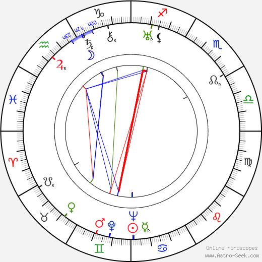 J. A. Hübler-Kahla день рождения гороскоп, J. A. Hübler-Kahla Натальная карта онлайн