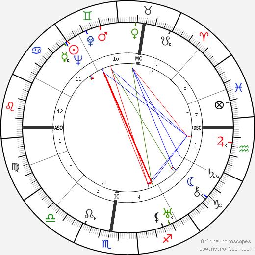 Jean Henri Deglane astro natal birth chart, Jean Henri Deglane horoscope, astrology