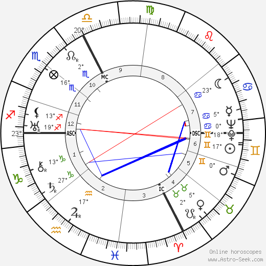 Jean Marchat birth chart, biography, wikipedia 2018, 2019