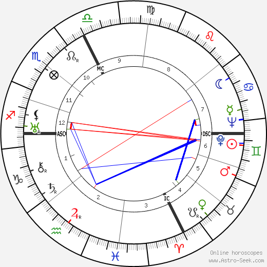 Jean Marchat birth chart, Jean Marchat astro natal horoscope, astrology