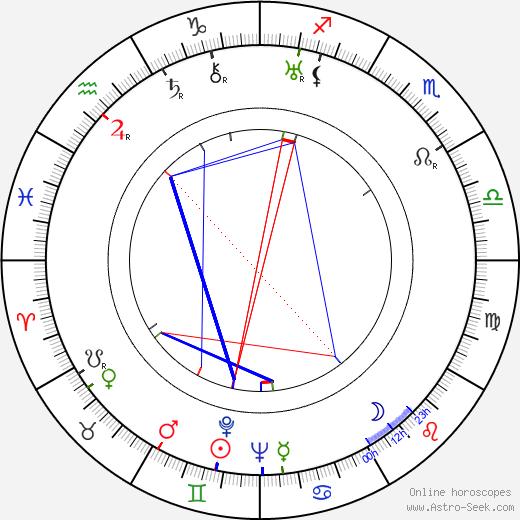 John Rawlins birth chart, John Rawlins astro natal horoscope, astrology