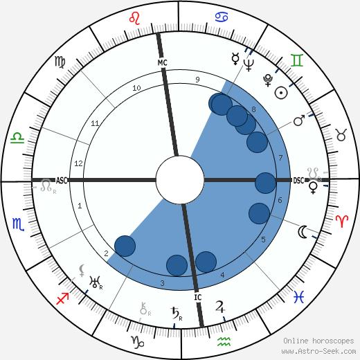 Leopold Lindtberg wikipedia, horoscope, astrology, instagram